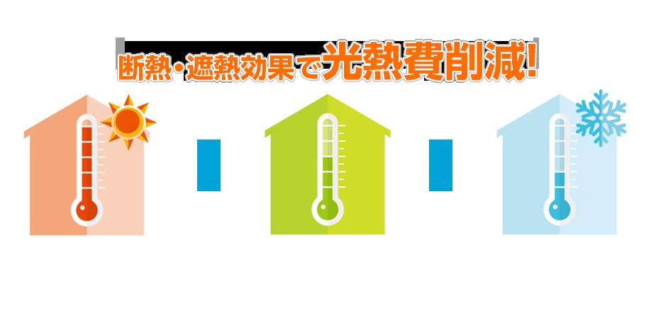 断熱・遮熱効果で光熱費削減!